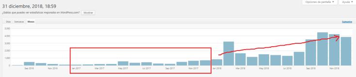 evolución del blog